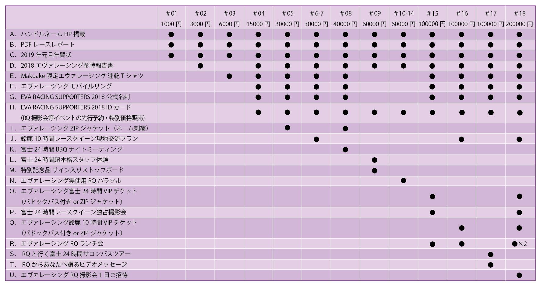 金額に応じたリターンの組み合わせ表